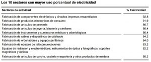 Sectores con más consumo de electricidad en España
