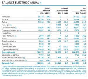 balance sistema electrico anual españa