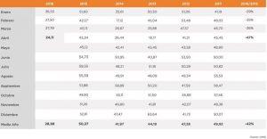El precio del KWh en España