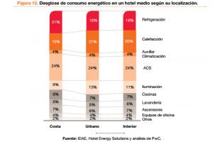 Consumo energético en un hotel