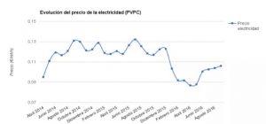 evolucion precio electricidad