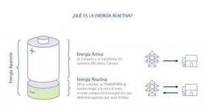Significado energía reactiva