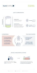 Explicación de la energía reactiva