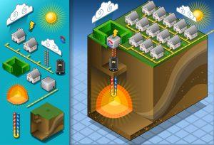 infografia sistema de climatizacion de geotermia