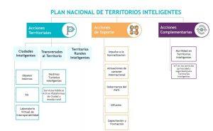mejoras plan nacional de territorios inteligentes areas de actuacion