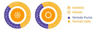 Tarifas-con-discriminación-horaria-de-2-periodos-