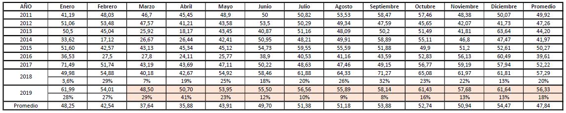 tabla precio del kwh